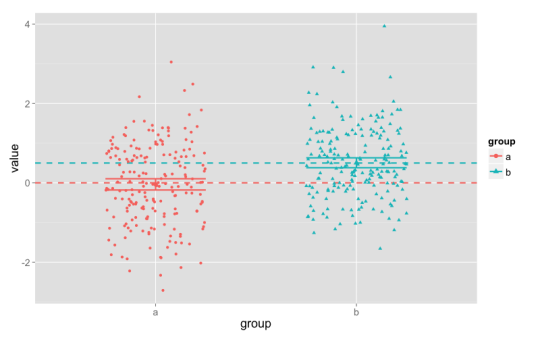 Scatterplots of simulated data. Group means are statistically significantly different, but there is substantial overlap between the two groups.